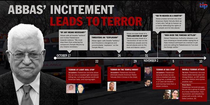 TIP infographic Abbas incitement