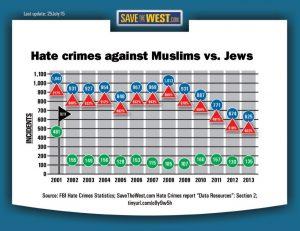 HC MvJ hate crimes 2001-2013