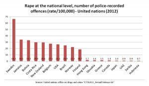 Sweden rape rates