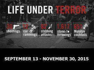 Life under Terror